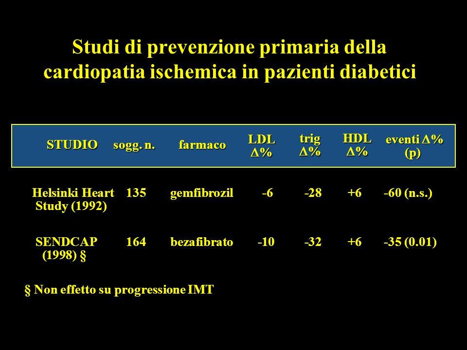 Studi di prevenzione primaria della cardiopatia ischemica in pazienti diabetici Helsinki Heart 135 gemfibrozil -6 -28 +6 -60 (n.s.) Study (1992) Study