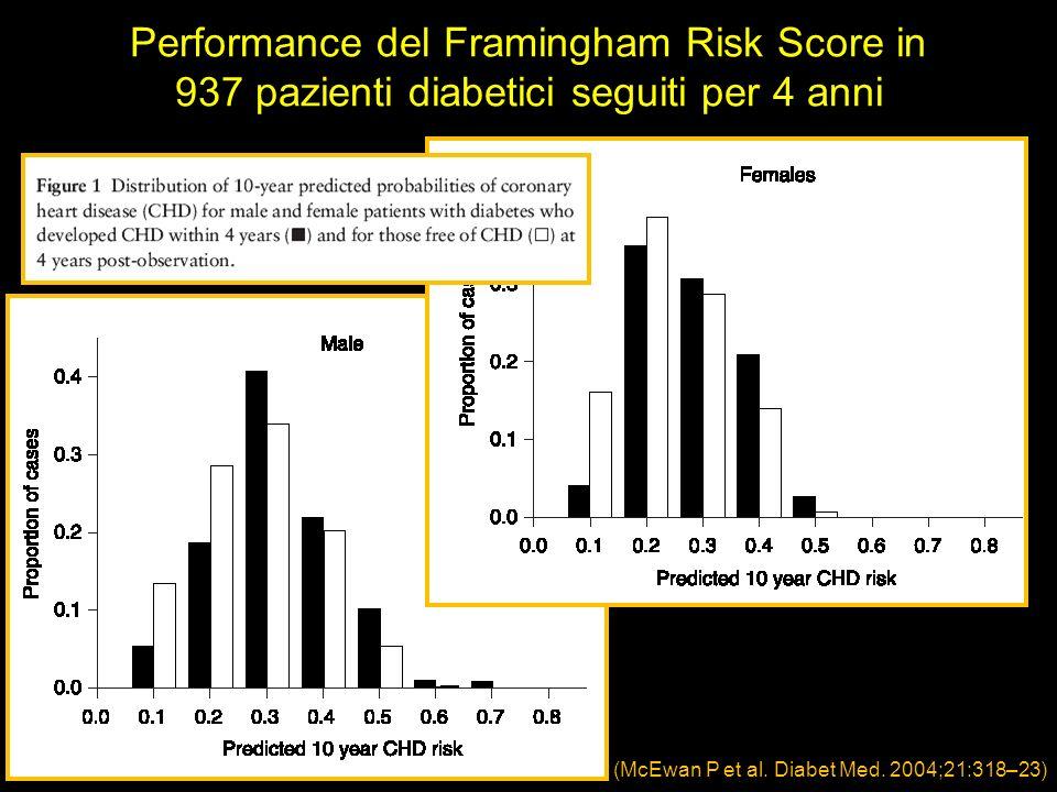 Performance del Framingham Risk Score in 937 pazienti diabetici seguiti per 4 anni (McEwan P et al. Diabet Med. 2004;21:318–23)