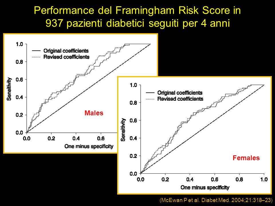 Performance del Framingham Risk Score in 937 pazienti diabetici seguiti per 4 anni Males Females
