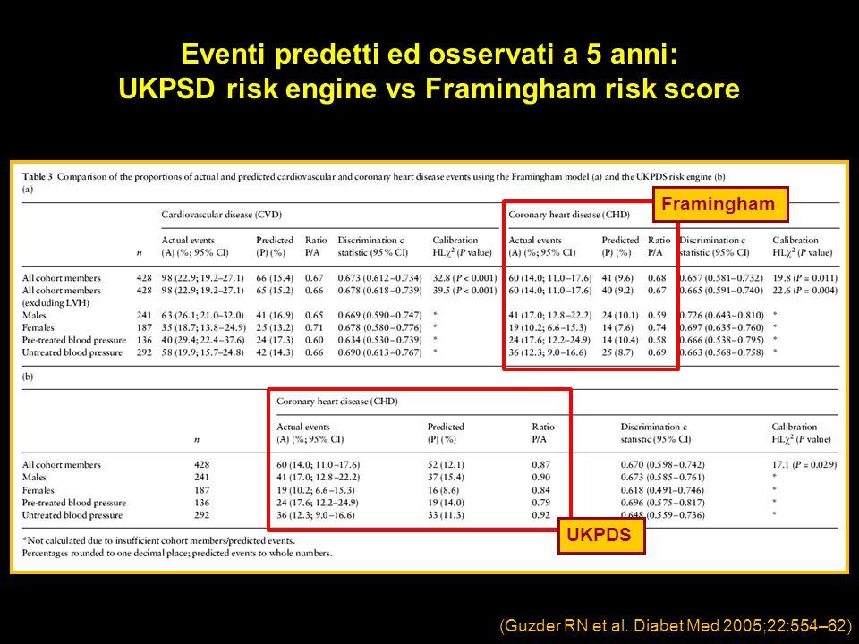 (Guzder RN et al. Diabet Med 2005;22:554–62) Eventi predetti ed osservati a 5 anni: UKPSD risk engine vs Framingham risk score Framingham UKPDS