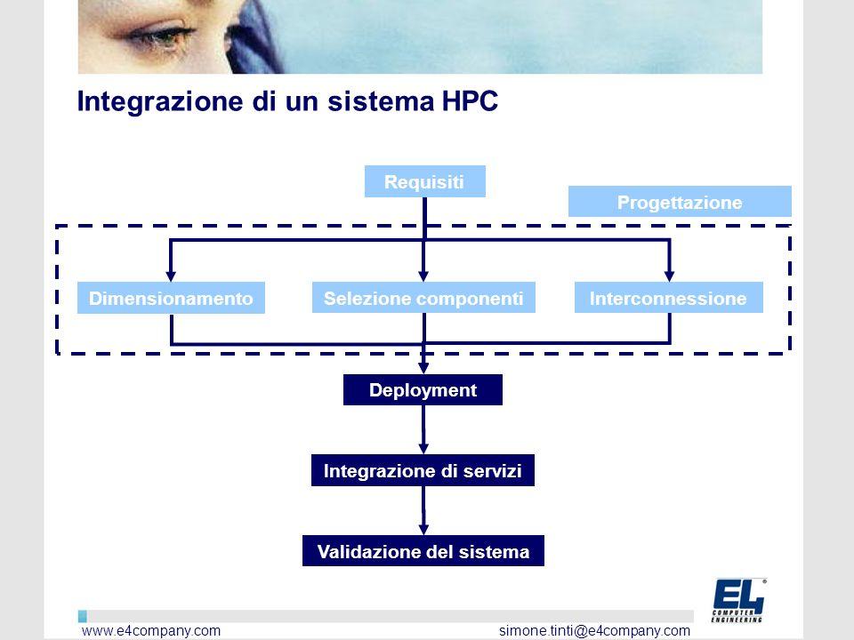 Integrazione di un sistema HPC Dimensionamento Requisiti Selezione componentiInterconnessione Integrazione di servizi Deployment Validazione del sistema Progettazione www.e4company.com simone.tinti@e4company.com