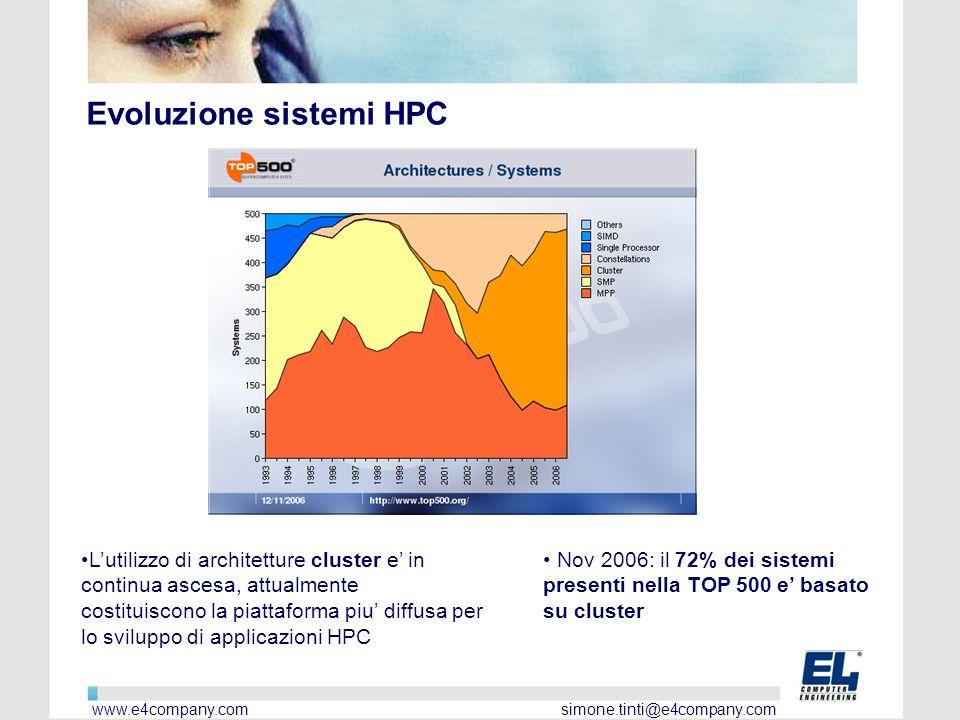 Evoluzione sistemi HPC Lutilizzo di architetture cluster e in continua ascesa, attualmente costituiscono la piattaforma piu diffusa per lo sviluppo di applicazioni HPC Nov 2006: il 72% dei sistemi presenti nella TOP 500 e basato su cluster www.e4company.com simone.tinti@e4company.com