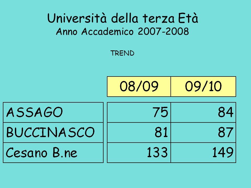ASSAGO Università della terza Età Anno Accademico 2009-2010 ISCRITTI 84 BUCCINASCO Cesano B.ne 87 149