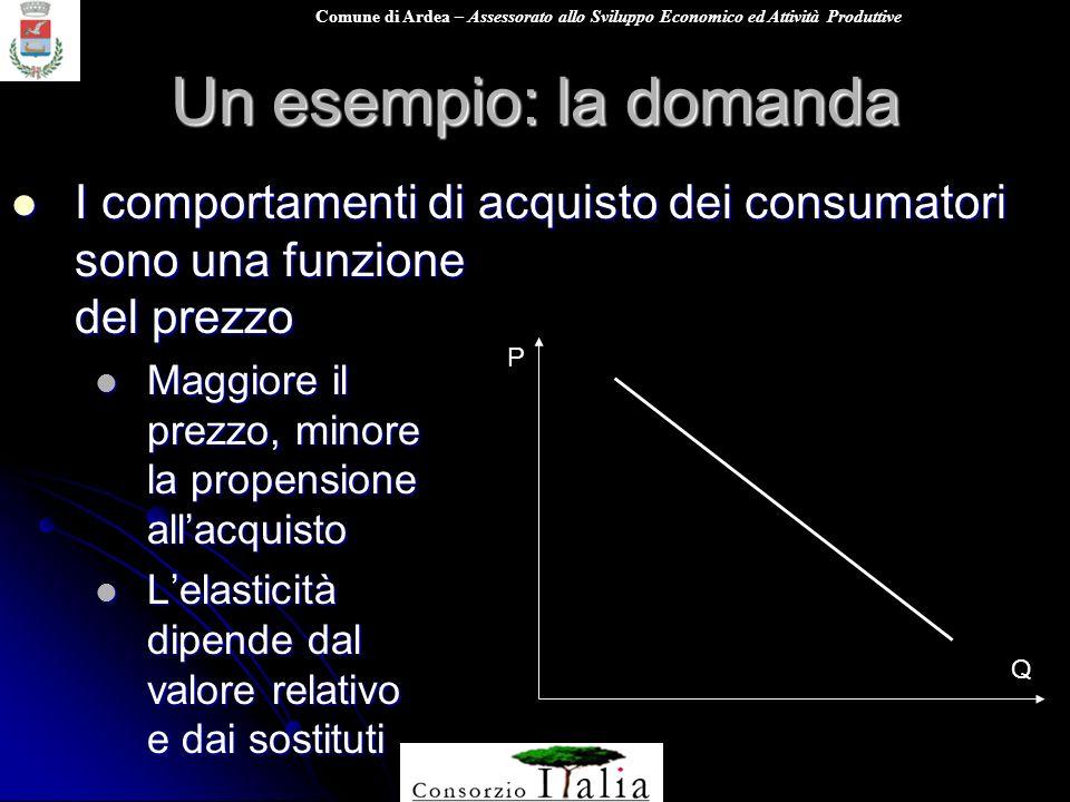 Comune di Ardea – Assessorato allo Sviluppo Economico ed Attività Produttive Un esempio: la domanda I comportamenti di acquisto dei consumatori sono u