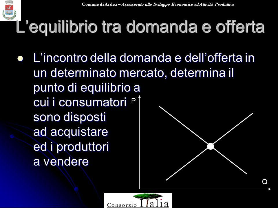 Comune di Ardea – Assessorato allo Sviluppo Economico ed Attività Produttive Lequilibrio tra domanda e offerta Lincontro della domanda e dellofferta i