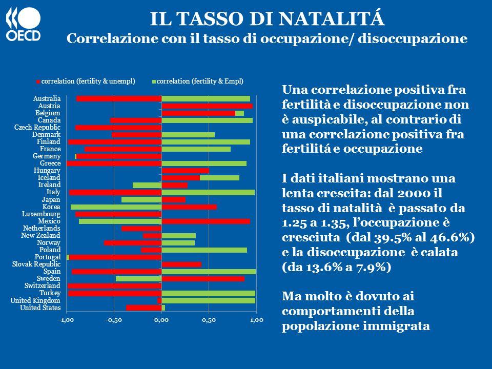 IL TASSO DI NATALITÁ Correlazione con il tasso di occupazione/ disoccupazione Una correlazione positiva fra fertilità e disoccupazione non è auspicabi