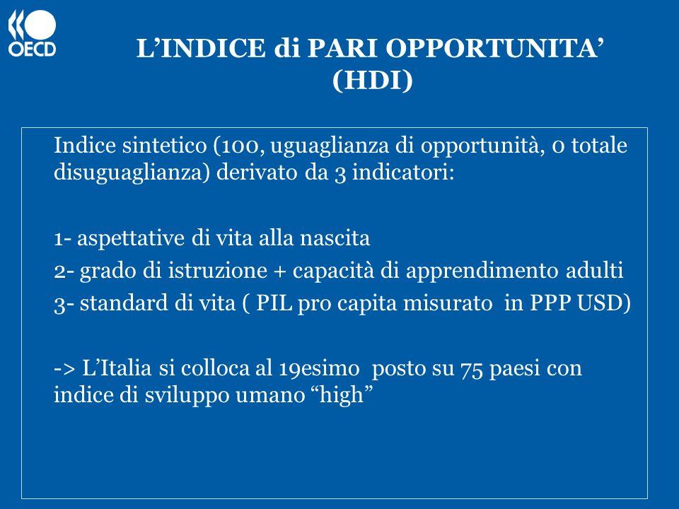 LINDICE di PARI OPPORTUNITA (HDI) Indice sintetico (100, uguaglianza di opportunità, 0 totale disuguaglianza) derivato da 3 indicatori: 1- aspettative