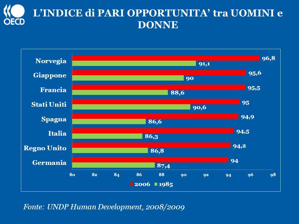 LINDICE di PARI OPPORTUNITA tra UOMINI e DONNE Fonte: UNDP Human Development, 2008/2009