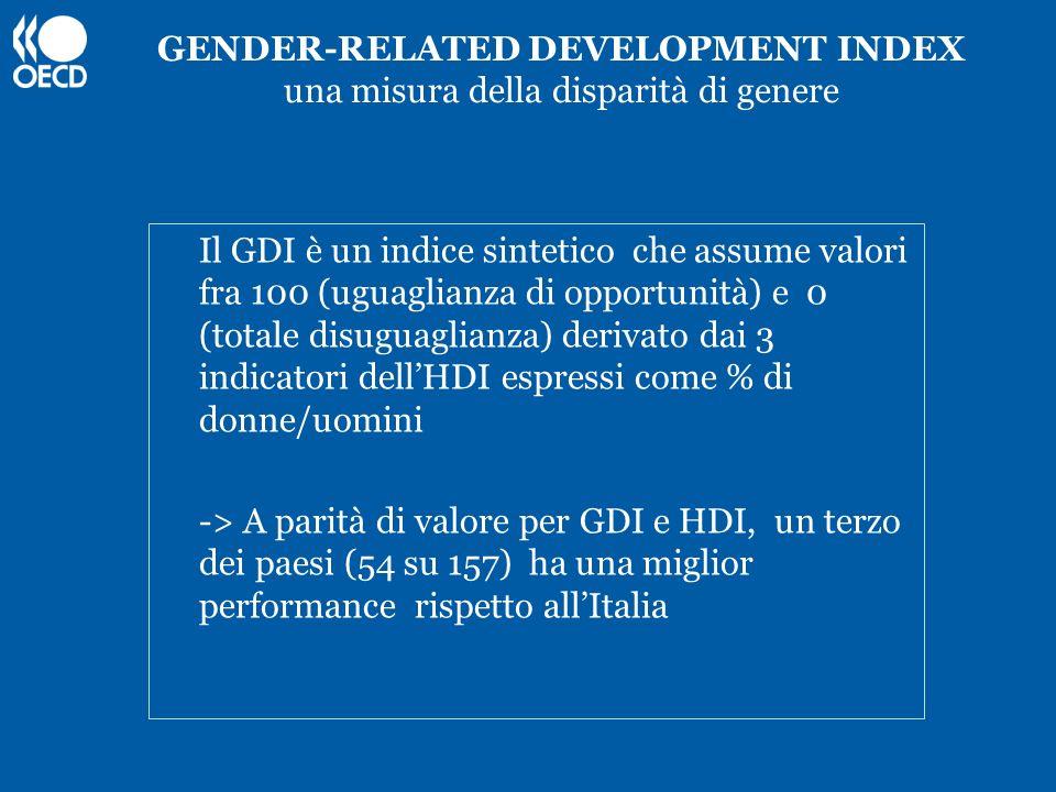 GENDER-RELATED DEVELOPMENT INDEX una misura della disparità di genere Il GDI è un indice sintetico che assume valori fra 100 (uguaglianza di opportuni