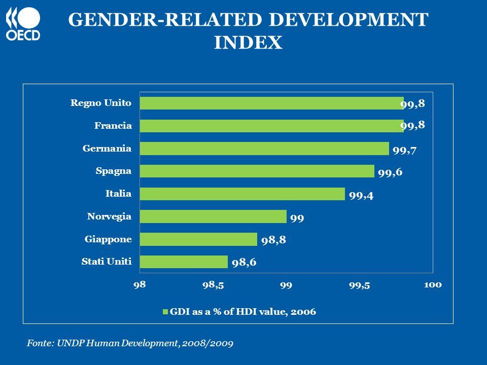 GENDER-RELATED DEVELOPMENT INDEX Fonte: UNDP Human Development, 2008/2009