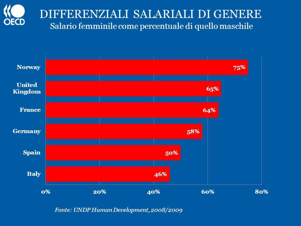 DIFFERENZIALI SALARIALI DI GENERE Salario femminile come percentuale di quello maschile Fonte: UNDP Human Development, 2008/2009
