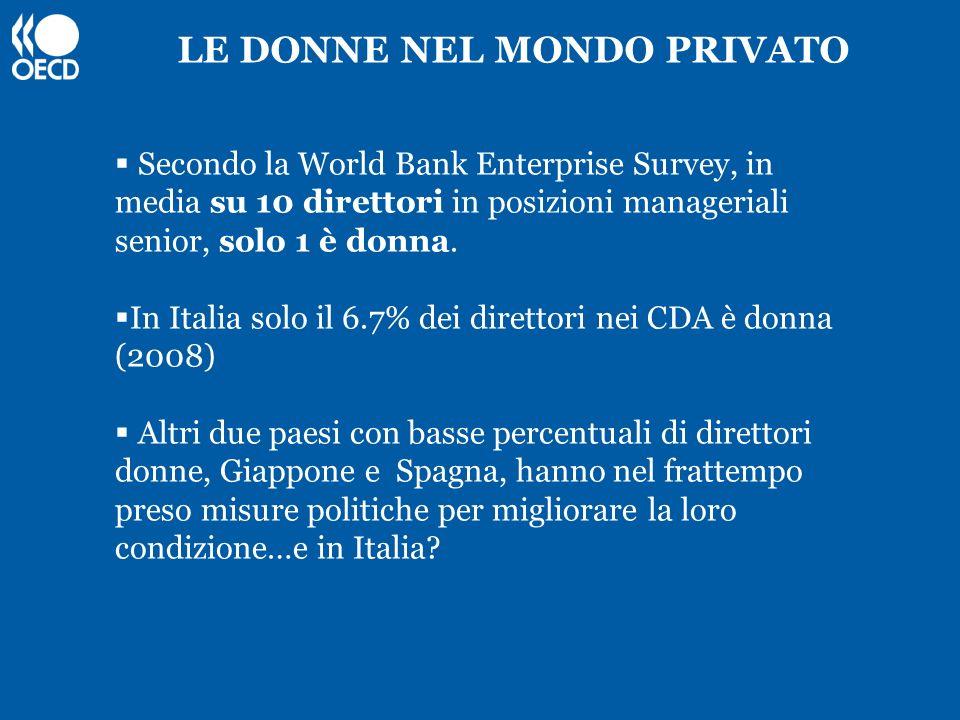 LE DONNE NEL MONDO PRIVATO Secondo la World Bank Enterprise Survey, in media su 10 direttori in posizioni manageriali senior, solo 1 è donna. In Itali