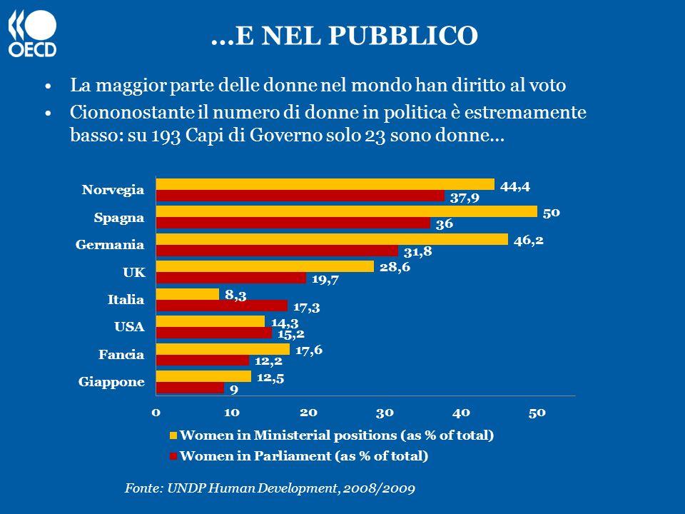 …E NEL PUBBLICO La maggior parte delle donne nel mondo han diritto al voto Ciononostante il numero di donne in politica è estremamente basso: su 193 C