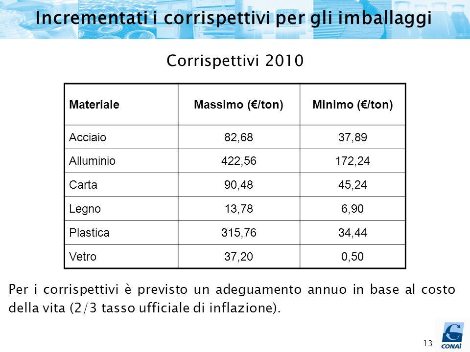 13 Per i corrispettivi è previsto un adeguamento annuo in base al costo della vita (2/3 tasso ufficiale di inflazione).
