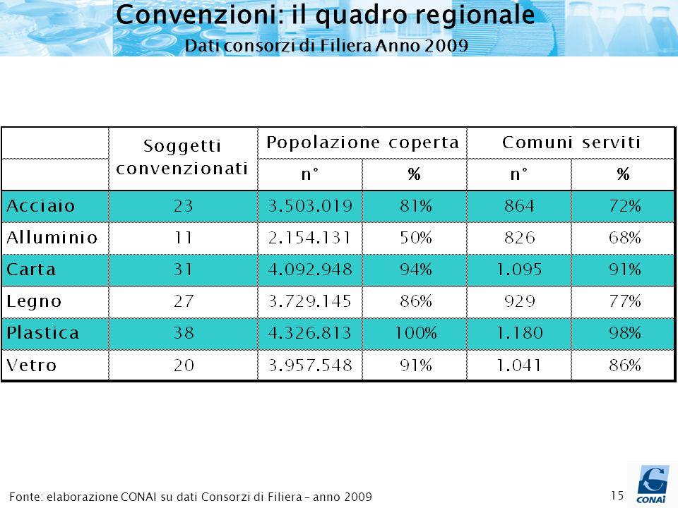 15 Fonte: elaborazione CONAI su dati Consorzi di Filiera – anno 2009 Convenzioni: il quadro regionale Dati consorzi di Filiera Anno 2009