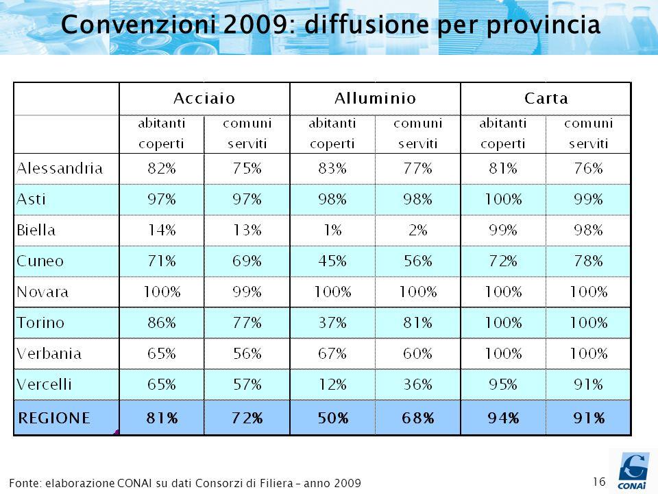 16 Fonte: elaborazione CONAI su dati Consorzi di Filiera – anno 2009 Convenzioni 2009: diffusione per provincia