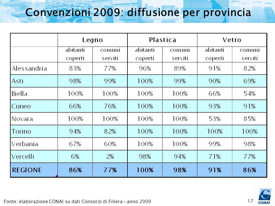 17 Fonte: elaborazione CONAI su dati Consorzi di Filiera – anno 2009 Convenzioni 2009: diffusione per provincia