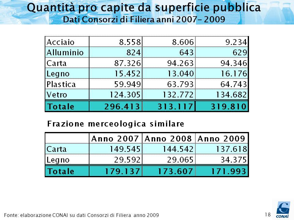18 Quantità pro capite da superficie pubblica Dati Consorzi di Filiera anni 2007- 2009 Fonte: elaborazione CONAI su dati Consorzi di Filiera anno 2009