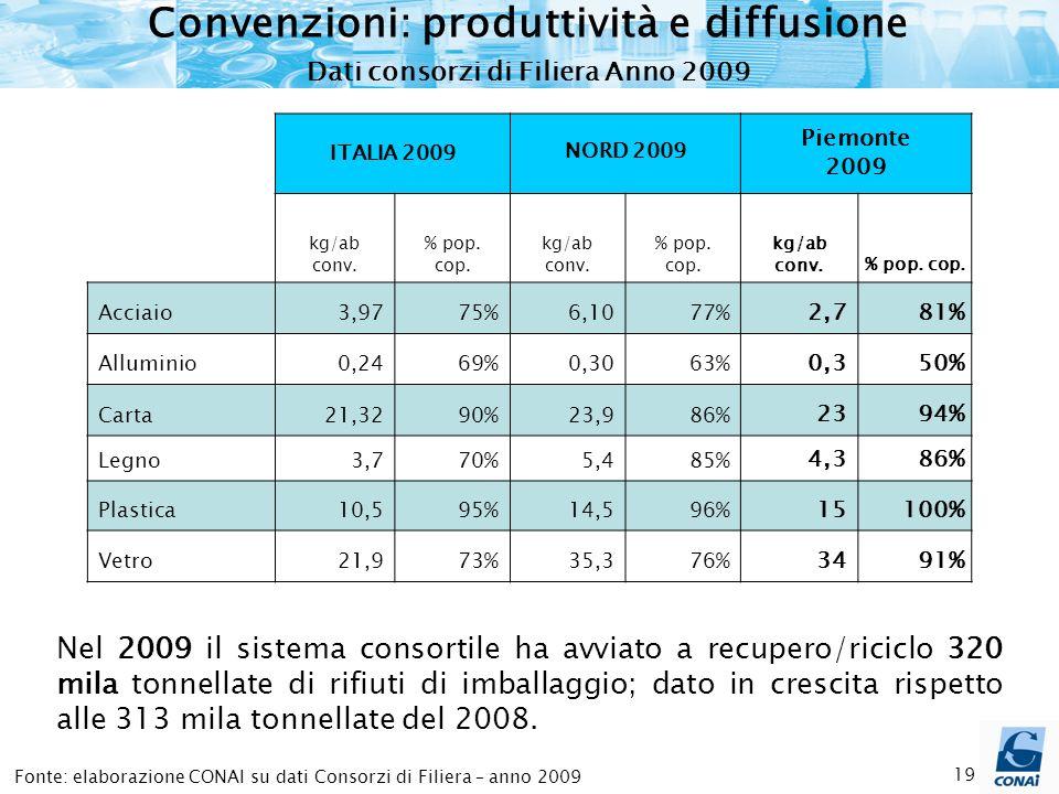 19 Fonte: elaborazione CONAI su dati Consorzi di Filiera – anno 2009 Convenzioni: produttività e diffusione Dati consorzi di Filiera Anno 2009 ITALIA 2009NORD 2009 Piemonte 2009 kg/ab conv.