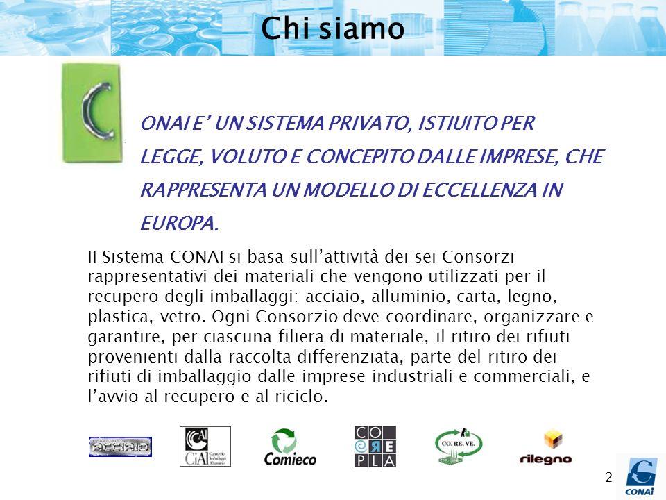 Chi siamo II Sistema CONAI si basa sullattività dei sei Consorzi rappresentativi dei materiali che vengono utilizzati per il recupero degli imballaggi: acciaio, alluminio, carta, legno, plastica, vetro.