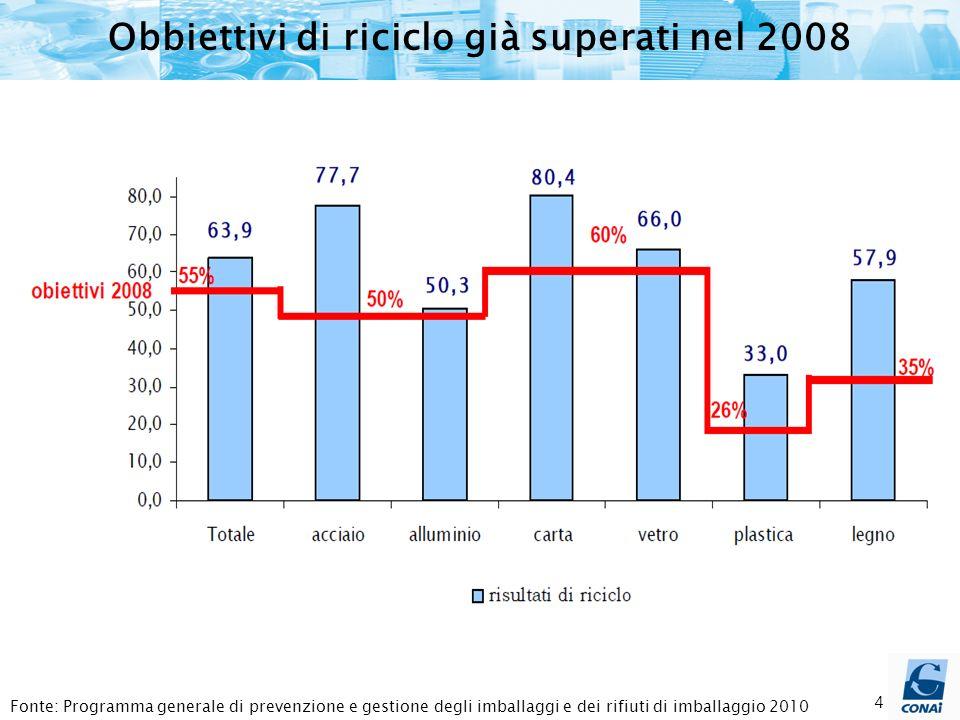 4 Obbiettivi di riciclo già superati nel 2008 Fonte: Programma generale di prevenzione e gestione degli imballaggi e dei rifiuti di imballaggio 2010