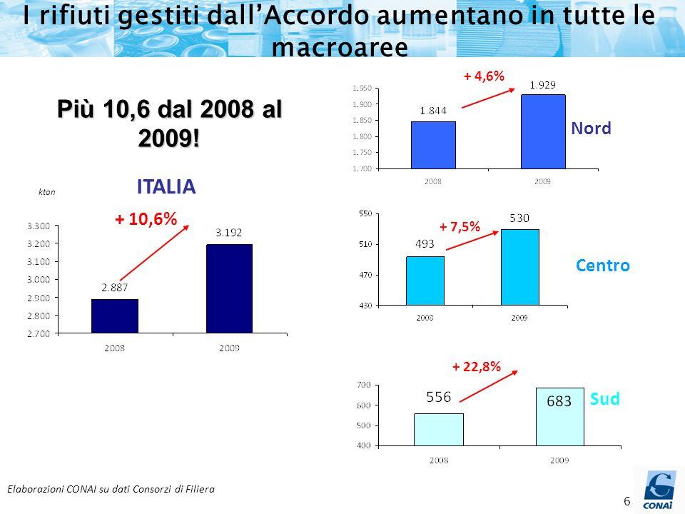 6 + 10,6% + 4,6% + 7,5% + 22,8% ITALIA Nord Centro Sud Elaborazioni CONAI su dati Consorzi di Filiera kton I rifiuti gestiti dallAccordo aumentano in tutte le macroaree Più 10,6 dal 2008 al 2009!