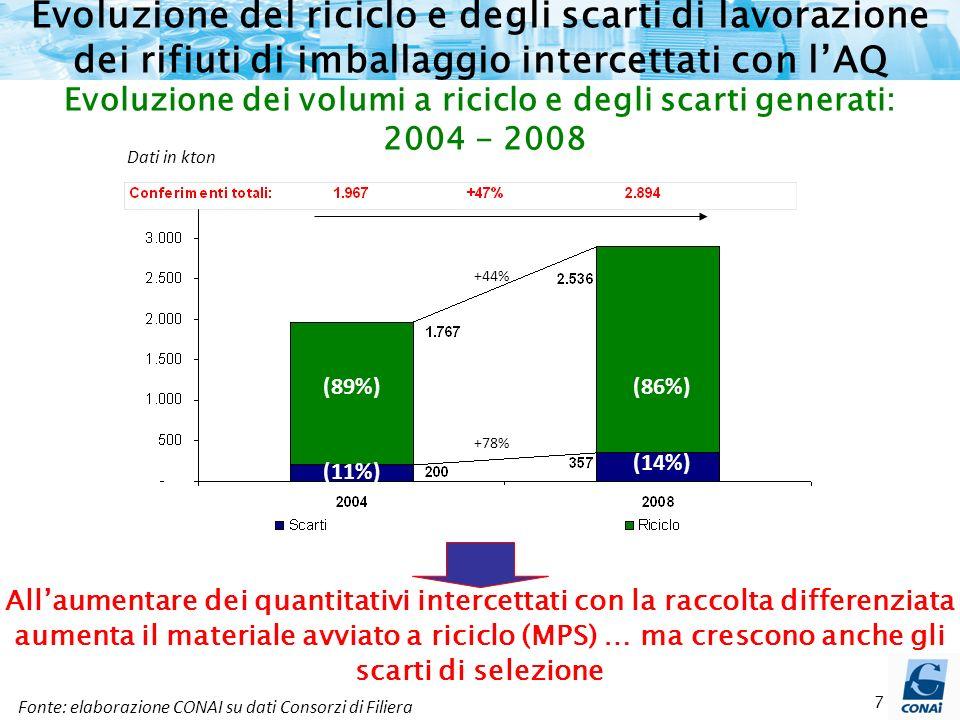 7 Evoluzione del riciclo e degli scarti di lavorazione dei rifiuti di imballaggio intercettati con lAQ Dati in kton Fonte: elaborazione CONAI su dati Consorzi di Filiera Evoluzione dei volumi a riciclo e degli scarti generati: 2004 - 2008 Allaumentare dei quantitativi intercettati con la raccolta differenziata aumenta il materiale avviato a riciclo (MPS) … ma crescono anche gli scarti di selezione (11%) (14%) (86%) (89%) (11%) (89%) (86%) (14%) +44% +78%