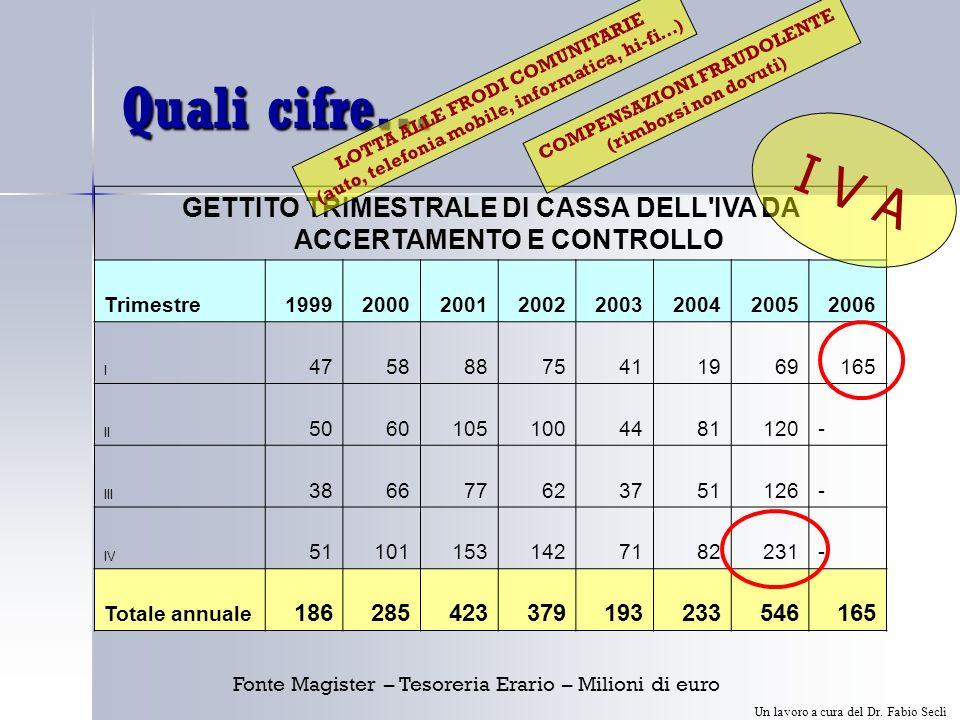 Quali cifre… GETTITO TRIMESTRALE DI CASSA DELL IVA DA ACCERTAMENTO E CONTROLLO Trimestre19992000200120022003200420052006 I 47588875411969165 II 50601051004481120- III 386677623751126- IV 511011531427182231- Totale annuale 186285423379193233546165 I V A LOTTA ALLE FRODI COMUNITARIE (auto, telefonia mobile, informatica, hi-fi…) COMPENSAZIONI FRAUDOLENTE (rimborsi non dovuti) Fonte Magister – Tesoreria Erario – Milioni di euro Un lavoro a cura del Dr.