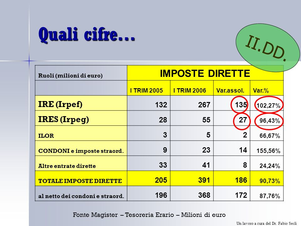 Quali cifre… Fonte Magister – Tesoreria Erario – Milioni di euro Ruoli (milioni di euro) IMPOSTE DIRETTE I TRIM 2005I TRIM 2006Var.assol.Var.% IRE (Irpef) 132267135 102,27% IRES (Irpeg) 285527 96,43% ILOR 352 66,67% CONDONI e imposte straord.