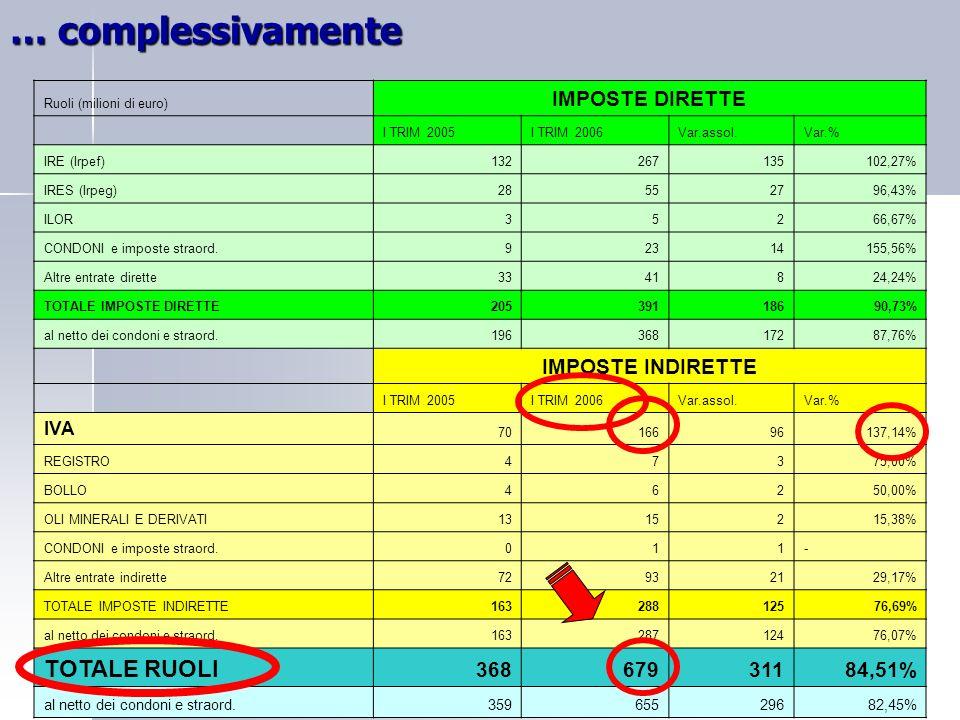 Ruoli (milioni di euro) IMPOSTE DIRETTE I TRIM 2005I TRIM 2006Var.assol.Var.% IRE (Irpef)132267135102,27% IRES (Irpeg)28552796,43% ILOR35266,67% CONDONI e imposte straord.92314155,56% Altre entrate dirette3341824,24% TOTALE IMPOSTE DIRETTE20539118690,73% al netto dei condoni e straord.19636817287,76% IMPOSTE INDIRETTE I TRIM 2005I TRIM 2006Var.assol.Var.% IVA 7016696137,14% REGISTRO47375,00% BOLLO46250,00% OLI MINERALI E DERIVATI1315215,38% CONDONI e imposte straord.011- Altre entrate indirette72932129,17% TOTALE IMPOSTE INDIRETTE16328812576,69% al netto dei condoni e straord.16328712476,07% TOTALE RUOLI 36867931184,51% al netto dei condoni e straord.35965529682,45% … complessivamente