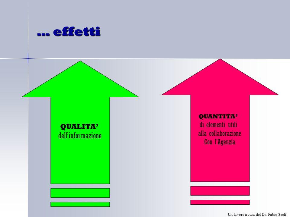 … effetti QUALITA dellinformazione QUANTITA di elementi utili alla collaborazione Con lAgenzia Un lavoro a cura del Dr.