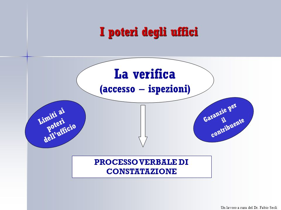 I poteri degli uffici La verifica (accesso – ispezioni) PROCESSO VERBALE DI CONSTATAZIONE Limiti ai poteri dellufficio Garanzie per il contribuente Un lavoro a cura del Dr.