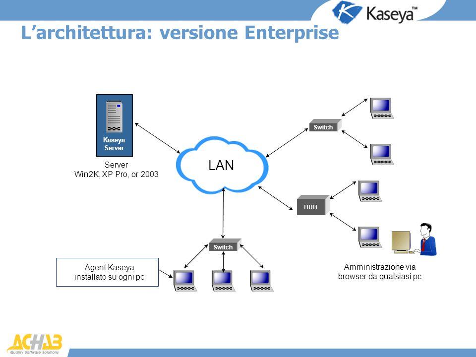 Agent Kaseya installato su ogni pc LAN Switch Amministrazione via browser da qualsiasi pc HUB Server Win2K, XP Pro, or 2003 Kaseya Server Switch Larch