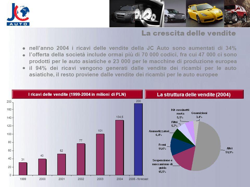 La crescita delle vendite I ricavi delle vendite (1999-2004 in milioni di PLN) La struttura delle vendite (2004) 31 40 52 77 101 134,5 0 20 40 60 80 1