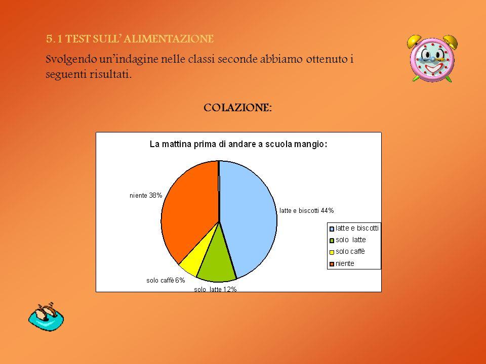 5.1 TEST SULL ALIMENTAZIONE Svolgendo unindagine nelle classi seconde abbiamo ottenuto i seguenti risultati. COLAZIONE: