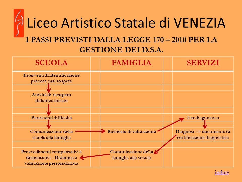 Liceo Artistico Statale di VENEZIA I PASSI PREVISTI DALLA LEGGE 170 – 2010 PER LA GESTIONE DEI D.S.A. SCUOLAFAMIGLIASERVIZI Interventi di identificazi