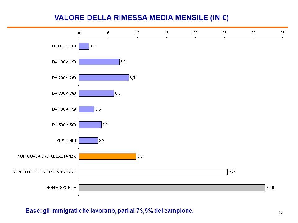 14 GUADAGNO MEDIO MENSILE (IN ) Base: gli immigrati che lavorano, pari al 73,5% del campione.