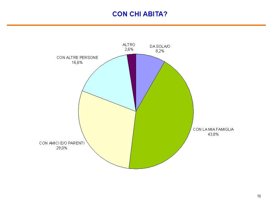 15 VALORE DELLA RIMESSA MEDIA MENSILE (IN ) Base: gli immigrati che lavorano, pari al 73,5% del campione.