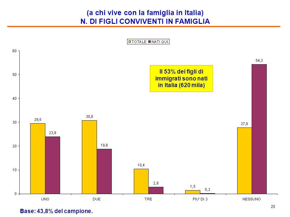 19 (a chi vive con la famiglia in Italia) N. DI COMPONENTI DELLA FAMIGLIA Base: 43,8% del campione.