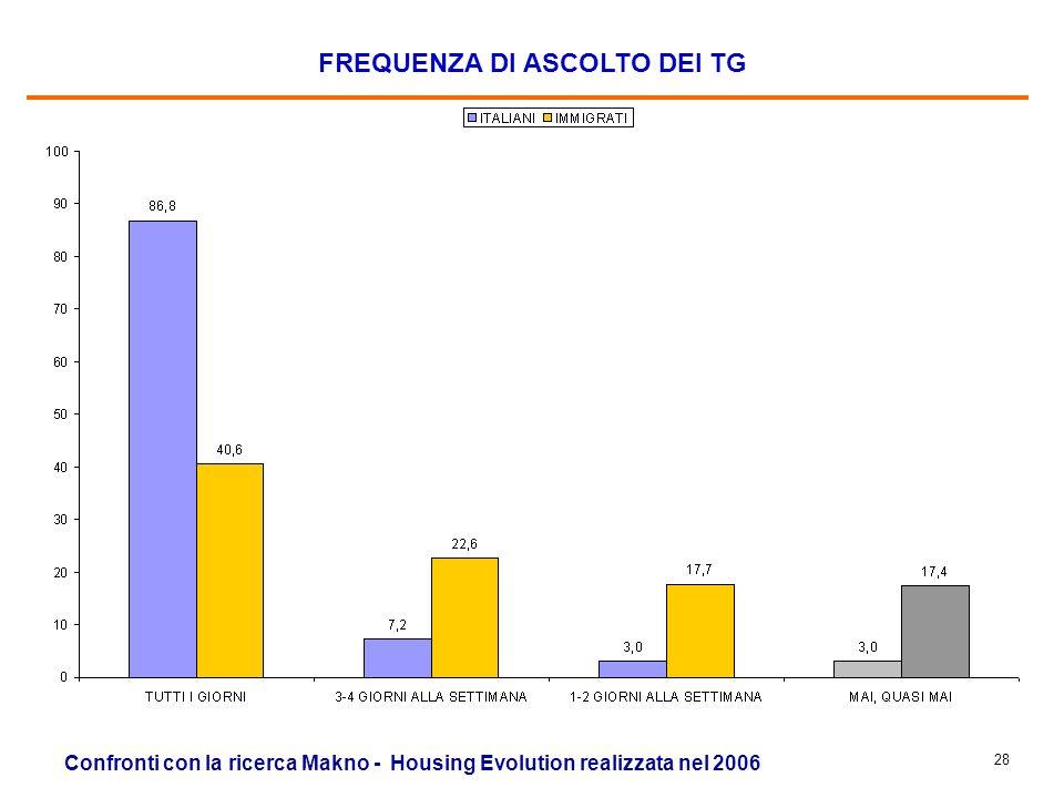 27 RETI TV PIU SEGUITE Confronti con la ricerca Makno - Housing Evolution realizzata nel 2006 Il totale è superiore al 100% perché erano possibili più risposte.