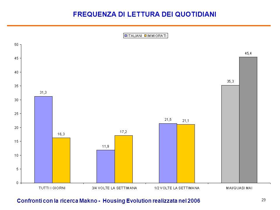 28 FREQUENZA DI ASCOLTO DEI TG Confronti con la ricerca Makno - Housing Evolution realizzata nel 2006