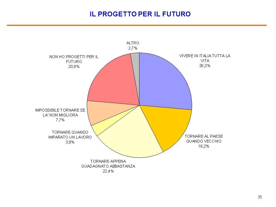 34 PRINCIPALI MOTIVI PER CUI NON SI TROVA BENE IN ITALIA Base: 4,0% del campione.