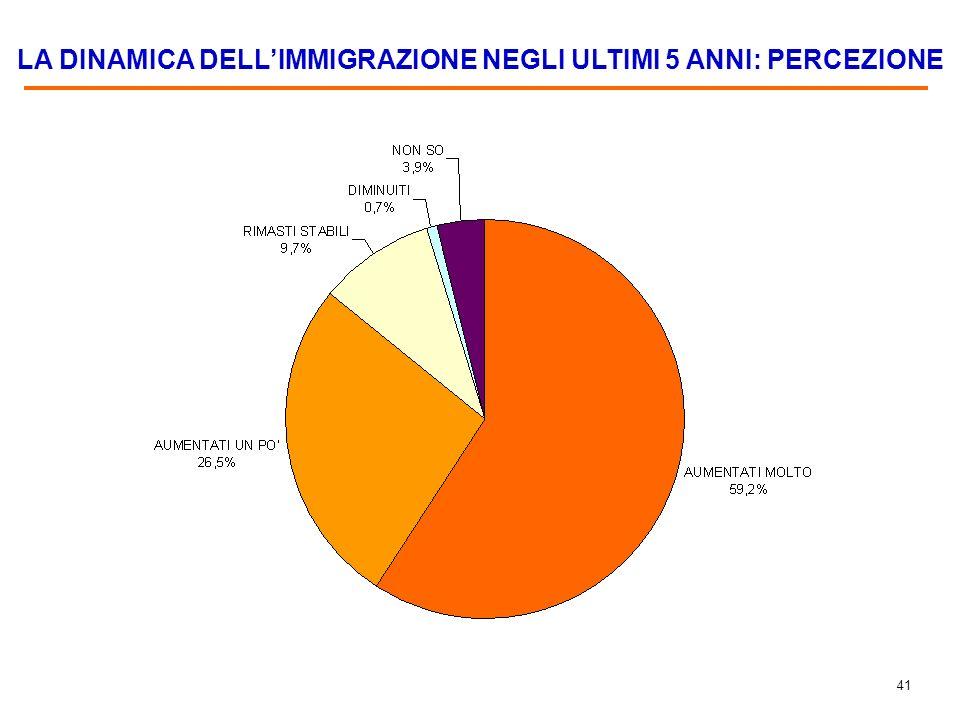 40 % PERCEPITA DI CLANDESTINI SUL NUMERO DI IMMIGRATI INDICATO Base: 34,7% del campione.