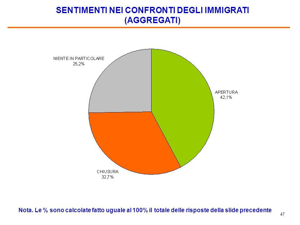 46 SENTIMENTI NEI CONFRONTI DEGLI IMMIGRATI Nota.