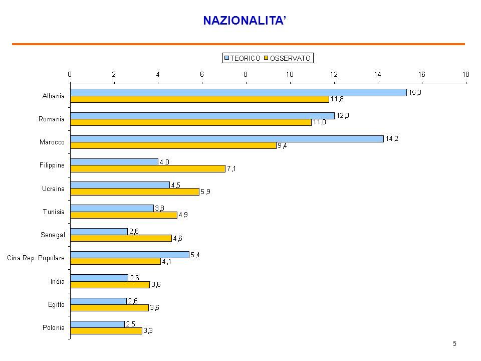 4 LE 18 PROVINCE CAMPIONE (%)