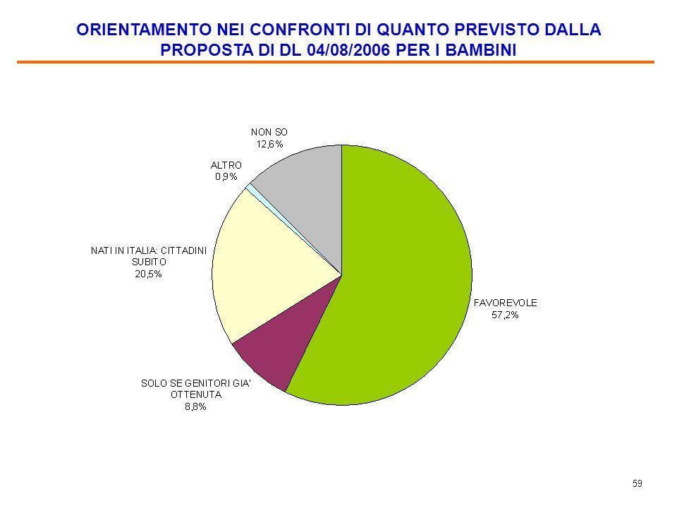 58 VALUTAZIONE DEI CRITERI BASE DEL DISEGNO DI LEGGE IN TEMA DI CONCESSIONE DELLA CITTADINANZA