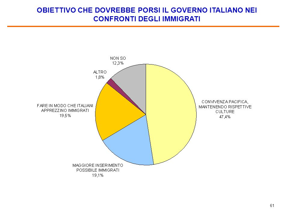 60 CONOSCENZA DELLITALIANO, PER ANNI DI PRESENZA IN ITALIA (%) (molto bene + abbastanza bene)