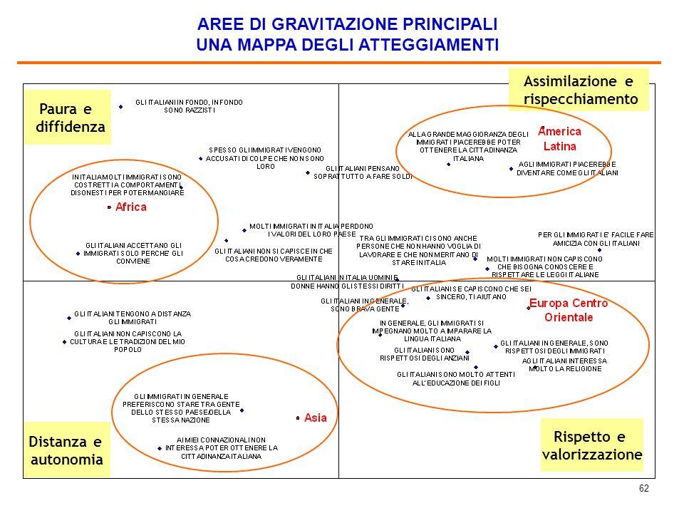 61 OBIETTIVO CHE DOVREBBE PORSI IL GOVERNO ITALIANO NEI CONFRONTI DEGLI IMMIGRATI