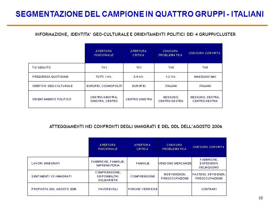 67 I PROFILI DEI 4 GRUPPI/CLUSTER SEGMENTAZIONE DEL CAMPIONE IN QUATTRO GRUPPI - ITALIANI