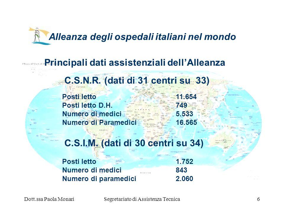 Dott.ssa Paola MonariSegretariato di Assistenza Tecnica6 Principali dati assistenziali dellAlleanza Posti letto11.654 Posti letto D.H.749 Numero di me
